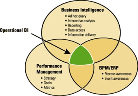 Use Business Process Improvement To Improve Operational