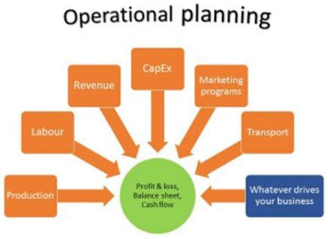 Business plan for operational improvement process
